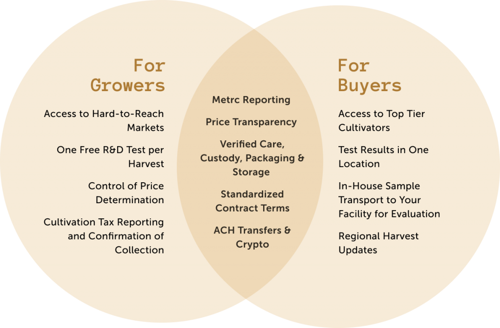 Venn Diagram of Features for Growers and Buyers